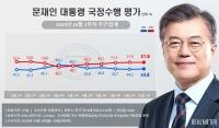 文대통령 지지율, 긍정 44.8% vs 부정 51.8%