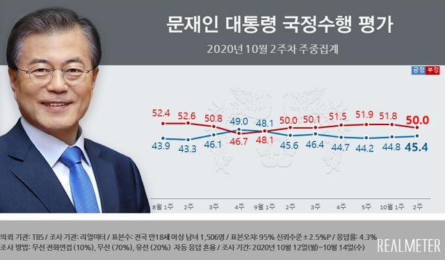 여론조사업체 리얼미터가 TBS 의뢰로 실시한 10월 2주 차 주중집계 여론조사 결과 문재인 대통령의 국정수행 지지율은 지난주보다 0.6%포인트 오른 45.4%로 조사됐다. /리얼미터 제공