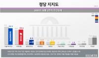 '라임·옵티머스 사태' 속 文대통령 지지율 상승…민주당은 하락
