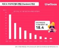 미국 내 K팝, '멀티 팬덤'+'지역별 차이' 뚜렷
