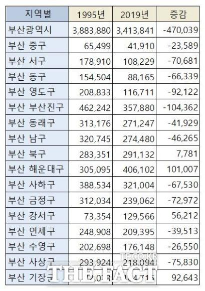 부산 16개구군별 인구 증감표./통계청 제공.