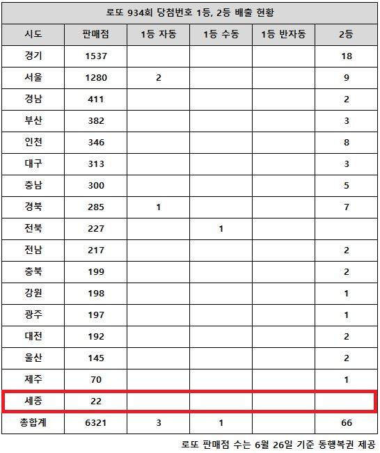 24일 동행복권이 추첨한 로또 934회 당첨번호 조회 결과 1등은 4명, 2등은 66명이다.  전국의 로또복권 판매점 17개 시도별 중 인구에 비례해 판매점이 가장 적은 세종을 제외하고는 고액(1,2등) 당첨자가 다 나왔다.