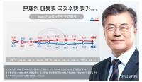 文대통령 지지율 7주째 40% 중반 유지…민주당 '상승', 국민의힘 '하락'