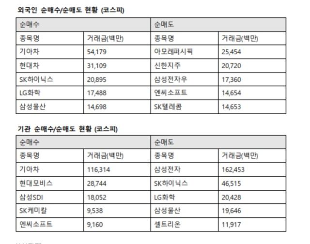 이날 기관투자자는 기아차를 1163억 원 사들인 반면에 삼성전자는 1623억 원 팔아치웠다/한국거래소 제공