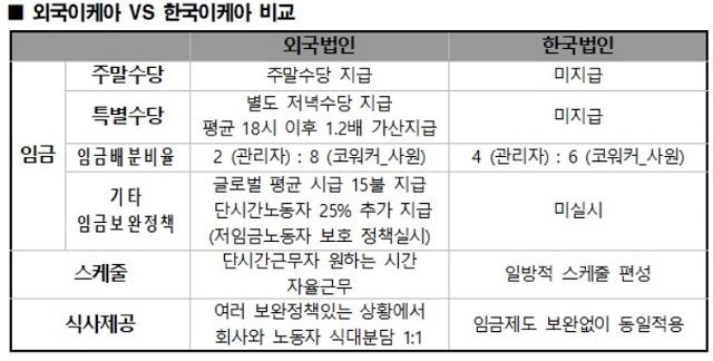 이케아 노조는 이케아가 한국 노동자에만 차별대우를 한다며 이에 대한 근거로 글로벌과 다른 한국 법인의 임금체계를 제시했다. /이케아 노조 제공