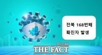 [속보] 美서 입국한 부안군민 코로나19 확진…전북 168번째