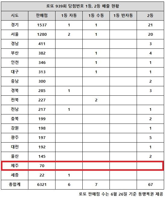 28일 동행복권이 추첨한 로또 939회 당첨번호 조회 결과 1등은 13명, 2등은 67게임이다. 전국의 17개 시도별 중 인구에 비례해 로또복권 판매점이 두 번째로 적은 제주 지역에서는 고액(1,2등) 당첨 배출점이 나오지 않았다.
