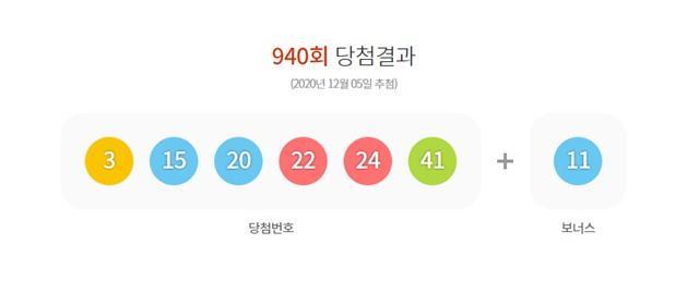 제940회 동행복권 로또 추첨 결과 3·15·20·22·24·41이 1등 당첨번호로 결정됐다. /동행복권 홈페이지