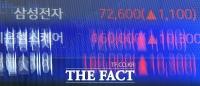 [TF사진관] '7만원 넘은 삼성전자'...4거래일 연속 사상 최고치 기록