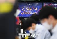 [TF사진관] 코스피, '5거래일 연속 상승 개장'