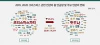 '코로나19가 집어삼킨 크리스마스'…데이터로 알아보는 주요 관심사