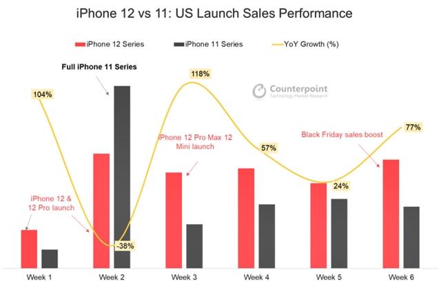 아이폰12 시리즈의 인기(미국 주간 판매량 기준)는 아이폰11 시리즈와 비교할 때 더욱 두드러진다. /카운터포인트리서치 갈무리