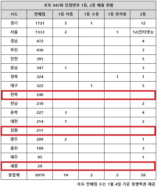 23일 동행복권이 추첨한 로또 947회 당첨번호 조회 결과 1등은 18명이다. 전국의 로또복권 판매점 17개 시도별 중 전북·강원·세종 지역에서는 2등 판매점도 나오지 않았다.