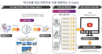 'CES 서울관' 스타트업, 1020만 달러 투자유치