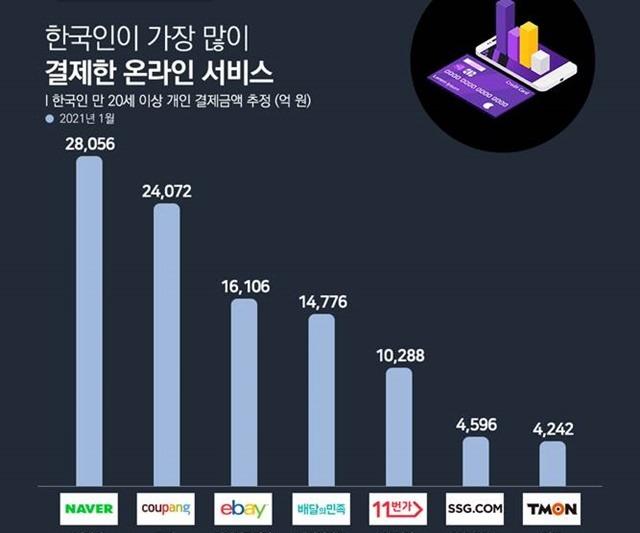 3일 와이즈앱이 지난 1월 한국인 만 20세 이상 결제금액을 표본조사한 결과, 이들이 가장 많이 결제한 온라인 서비스는 네이버로 나타났다. /와이즈앱 제공