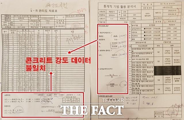 레미콘 기술사에 따르면 콘크리트에서 가장 중요한 강도 자료표가 서로 일치해야하지만, A 업체가 한국표준협회에 제출한 자료표는 콘크리트 강도 데이터가 불일치 했다. /전북=이경민 기자