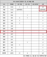 로또 958회 당첨번호 1등 15명…'어라, 서울·경기 2등 보게'
