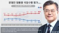 文대통령 지지율 33.4% '최저치'…부정평가 62.9% '최고치'
