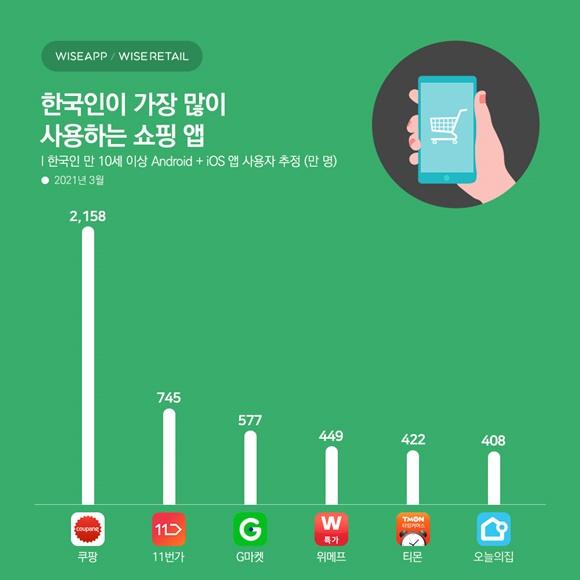 13일 와이즈앱에 따르면 지난 3월 10세 이상 한국인이 가장 많이 이용하는 쇼핑 앱은 쿠팡이다. /와이즈앱 제공