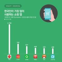한국인이 가장 많이 사용하는 쇼핑 앱 '쿠팡'…전 세대 석권