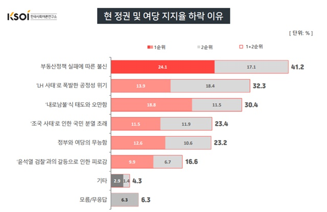 /한국사회여론연구소 제공