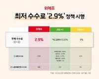 위메프, 포털 방식의 '최저수수료 2.9% 정책' 시행