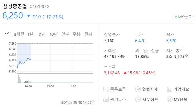 삼성중공업은 6일 10시 16분 기준 전 거래일보다 12.71% 내린 6250원 에 거래되고 있다. /네이버 캡처