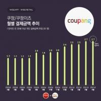 쿠팡, 4월 결제액 2.7조 원…사용자 2216만 명 '역대 최대'