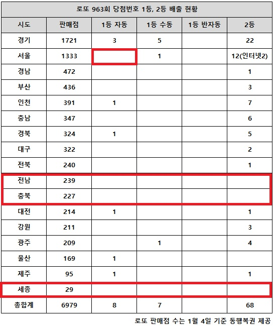 15일 동행복권이 추첨한 로또 963회 당첨번호 조회 결과 1등은 15명, 2등은 68게임이다. 전국 17개 시도에서 경남(472곳) 비롯해 충북(227곳), 제주(95곳), 세종(29곳) 지역의 로또 판매점에서는 고액(1,2등) 당첨 배출점이 단 한 곳도 나오지 않았다. 서울(1333곳) 지역에서는 전 회차 이어 자동 1등 배출점이 없다.