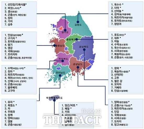 농진청의 각 도별 수요전략 기반 선정 69개 지역특화작목표. /농진청 제공