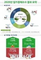 지난해 임가소득 3711만원...생산량 감소로 1.1% 줄어