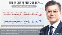 文대통령 지지율 39.3%…'방미 효과'에 전주 대비 4.4%P 상승