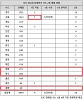 로또 966회 당첨번호 1등 10명…'어라, 서울·부산 1등 보게'