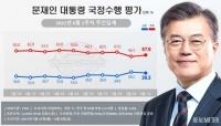 文대통령 지지율 38.3%…전주 대비 1%P 하락