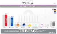 '이준석 당대표' 영향? 국민의힘 39.1% vs 민주당 29.2%