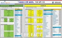 충북도교육청, 시설공사 서류 일원화 프로그램 제작