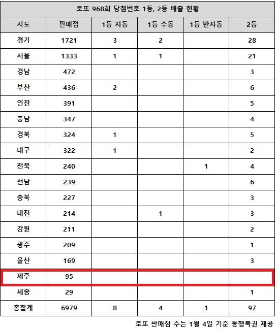 로또 968회 당첨번호 1등 13명···'서울도 1·2등 판매점 배출..