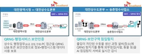 대전시상수도본부가 과기부 공모사업에 4개가 선정됐다. / 대전상수도본부 제공