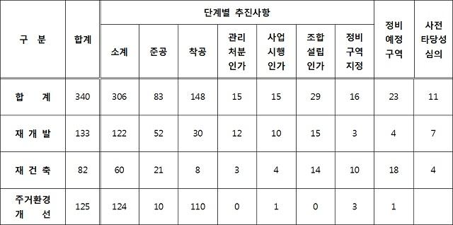 부산지역 정비사업 추진 현황. /부산시 제공