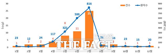 캠필로박터 제주니 식중독 월별 발생 추이(16~20 누계). / 식약처 제공