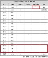 로또 971회 당첨번호 1등 6명…'경기 반자동 터져 그나마'