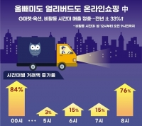 '코로나로 달라진 소비패턴' 이베이코리아, 비활동 시간대 거래액 33%↑