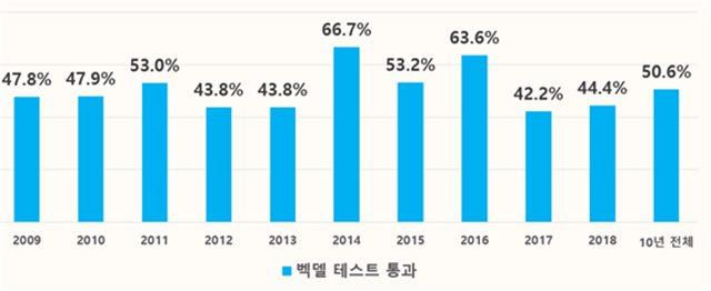 2009~2018년 매해 흥행 50위 내에 든 한국 영화의 벡델 테스트 통과 비율. /한국영화성평등센터 든든 제공