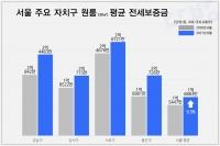 서울 원룸 평균 전세보증금, 1년 만에 9.3% 올랐다