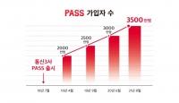 통신 3사 본인인증 앱 'PASS', 가입자 3500만 돌파