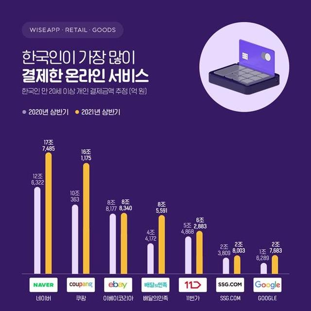 24일 와이즈앱에 따르면 상반기 한국인이 가장 많은 돈을 결제한 온라인 서비스는 네이버다. /와이즈앱 제공