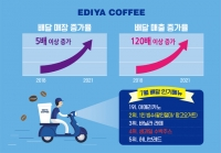 이디야커피, 3년 만에 배달 매출 120배 증가