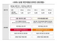 5차 재난지원금 신청 D-1…통신 3사