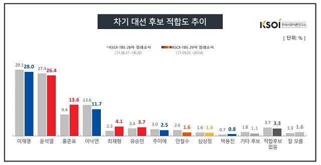 차기 대선 후보 적합도 추이. /한국사회여론연구소 누리집 갈무리