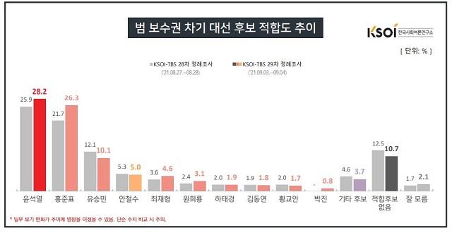범보수권 차기 대선 후보 적합도 항목에서 윤 전 총장이 전주 대비 2.3%p 상승한 28.2%로 여전히 선두를 기록했지만 홍준표 국민의힘 의원이 전주 대비 4.6%p 상승한 26.3%를 기록하며 2위를 기록하며 맹렬히 추격하고 있다. /한국사회여론연구소(KSOI) 누리집 갈무리